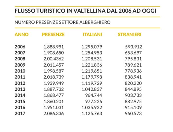 flussi turistici Valtellina