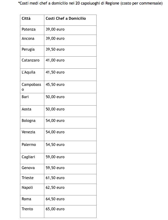 I costi medi chef a domicilio nei 20 capoluoghi di Regione (costo per commensale). Fonte: Osservatorio ProntoPro