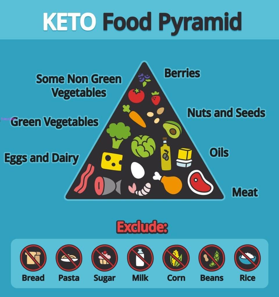 Esempio di piramide di dieta chetogenica