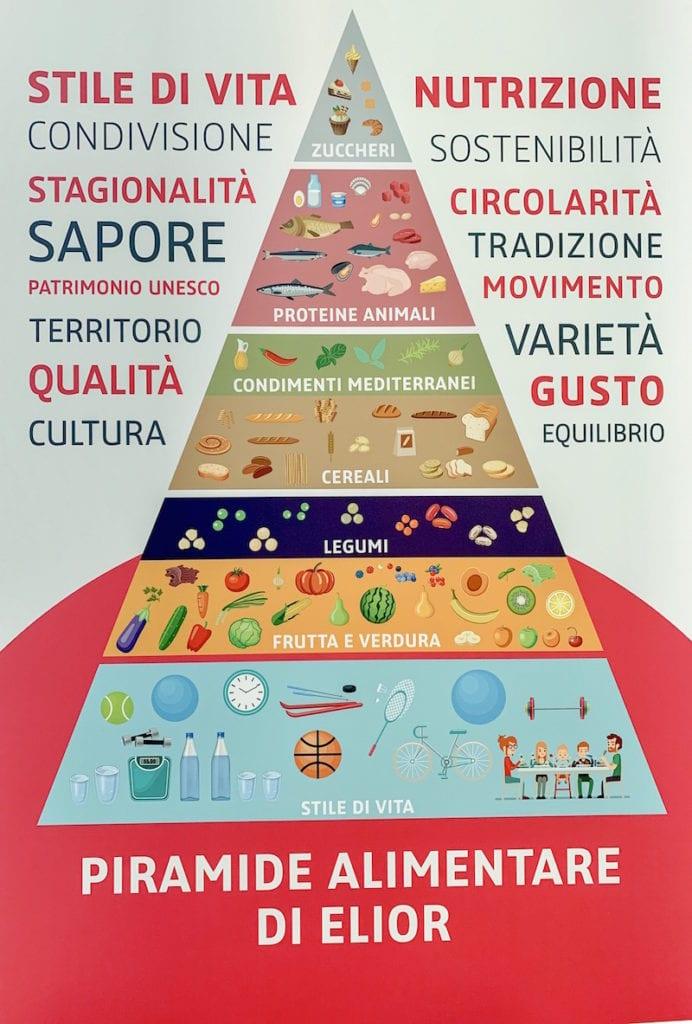 La Piramide Alimentare della Dieta Mediterranea. Come sottolinea Elior, uno stile di vita dove anche il movimento è parte integrante